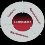 3S+1 – Eine Methode der Selbstorganisation