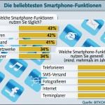 Kurz notiert: Beliebteste Smartphone-Funktionen