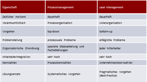 Prozessmanagement vs. Lean Management – Was macht den Unterschied aus?