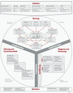 ibo-Projektmanagement-Modell