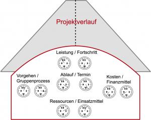 Diagnose und Steuerung von Projekten: Kurs halten