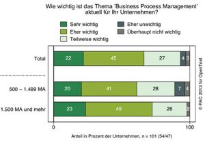 Kurz notiert: BPM ist für die Mehrheit der Unternehmen ein Topthema