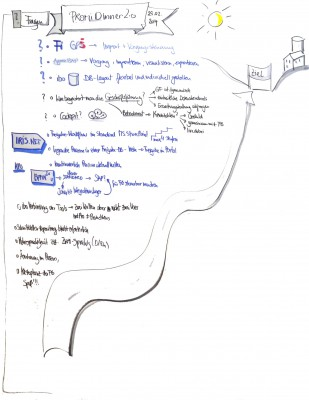 Graphische Aufzeichnung der Fragerunde am ibo-Praxistag