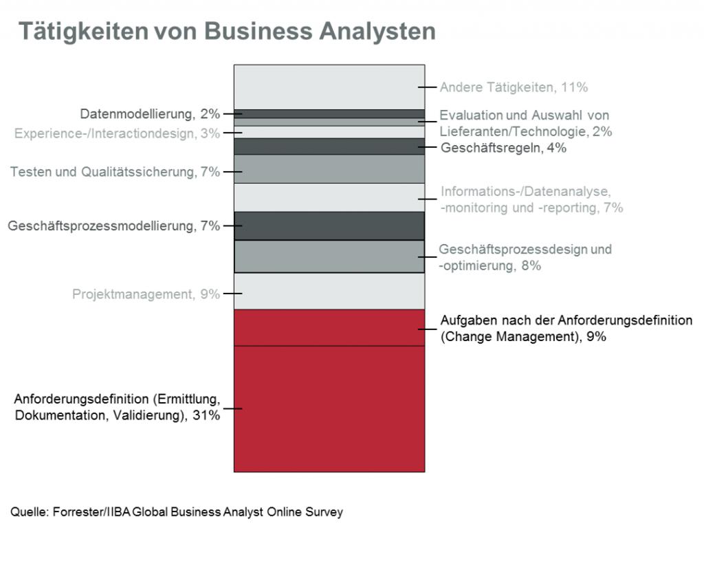 FAQ: Was macht ein Business Analyst? Welche Aufgaben gehören zur Business Analyse?