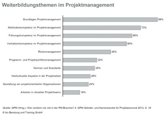 Weiterbildungsthemen im Projektmanagement