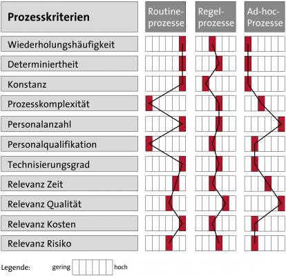 Prozesstypen