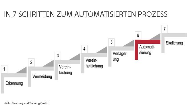 7-Schritte-zum-automatisierten-Prozess