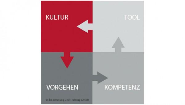 Vier Gestaltungsbereiche im Projektmanagement