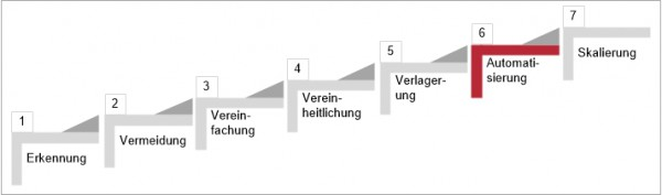 Prozessautmation-zentraler Schritt in der Prozessoptimierung_Blog