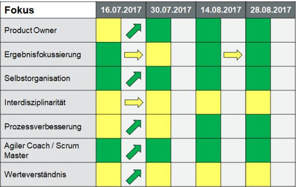 Agile Tools – der Weg zum eigenen Werkzeugkasten (Teil II)