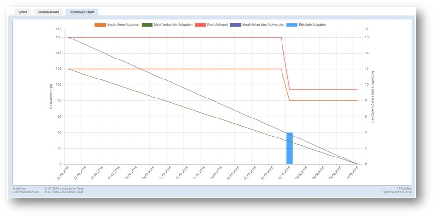 Burndown-Chart in ibo netProject