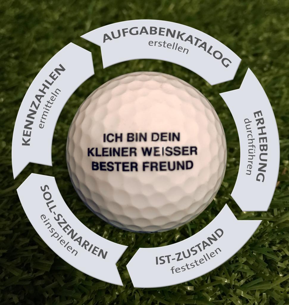 Personalbemessung und Golfball