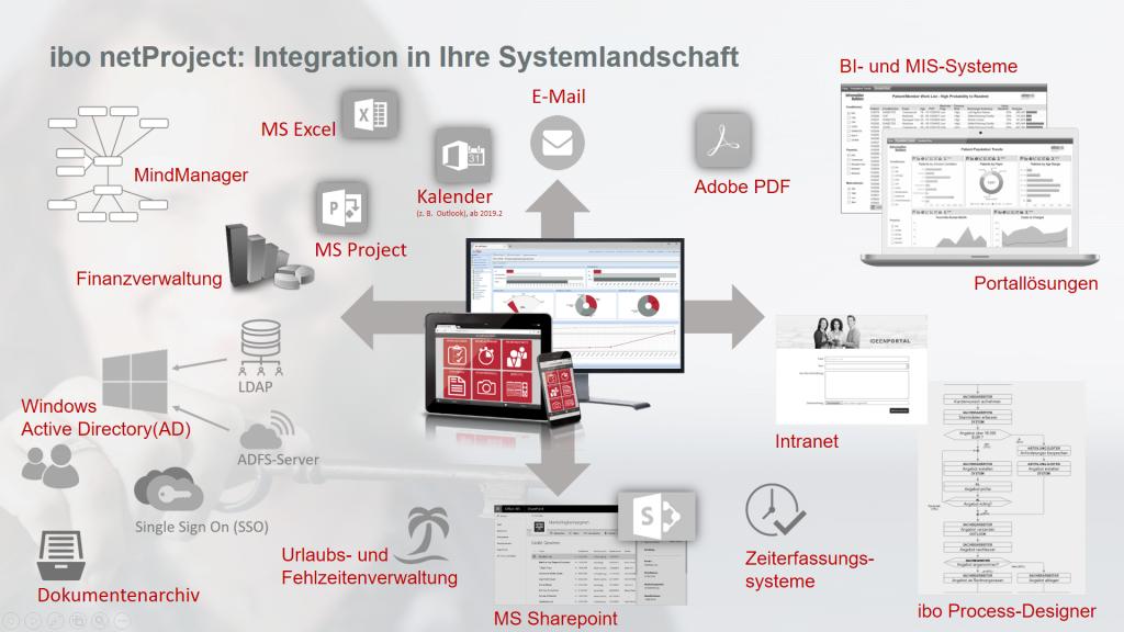 Integration von ibo netProject in Ihre Systemlandschaft - eine Übersicht