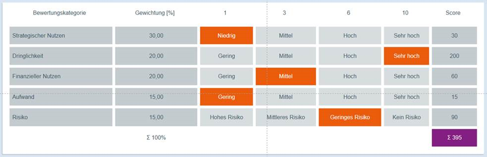Übersicht Projekt-Scoring in der Projektmanagement-Software ibo netProject