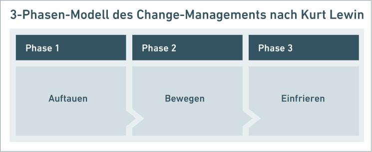 3-Phasen-Modell des Change-Managements nach Kurt Lewin